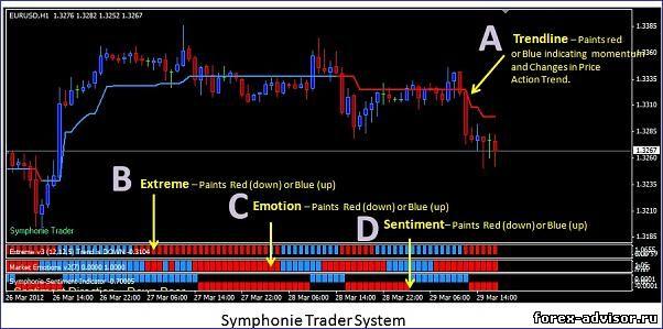 скачать бесплатно Форекс стратегия Symphonie Trader System